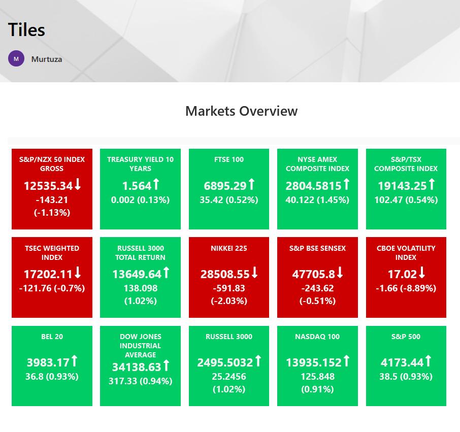 All major world markets overview on 1 single Webpart