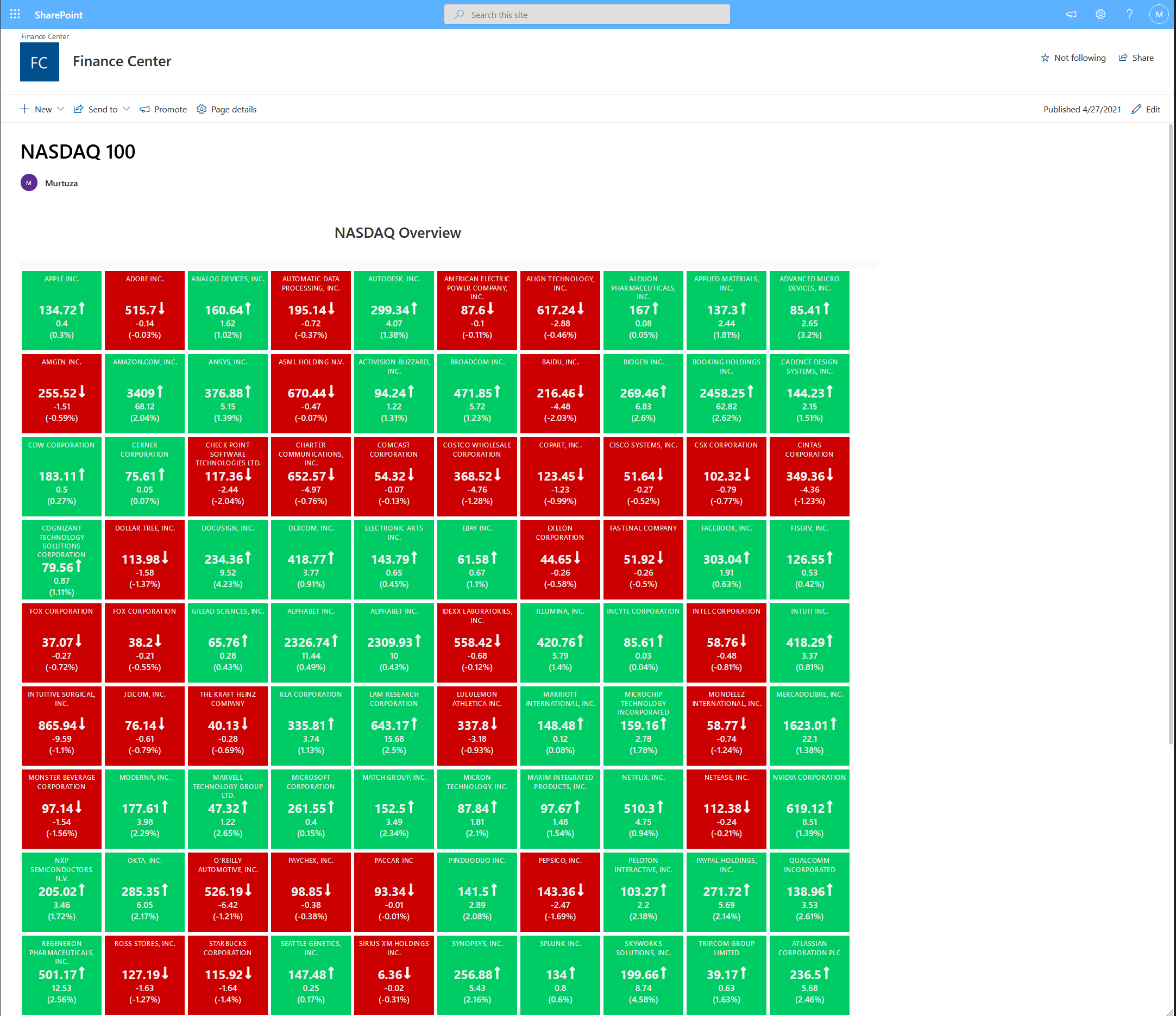 All 100 NASDAQ Preconfigured
